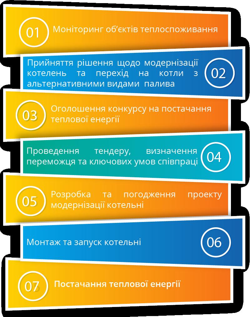 механізми взаємодії Тета Тепло